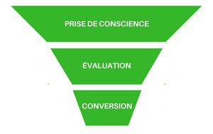 Les 3 étapes de conversion